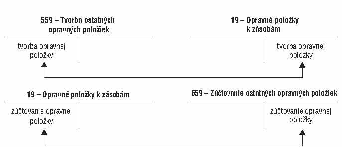 404ca12907ac8 Pri spotrebe, predaji, likvidácii zásob sa opravná položka k nim vytvorená  účtuje na účte 659 – Zúčtovanie ostatných opravných položiek.